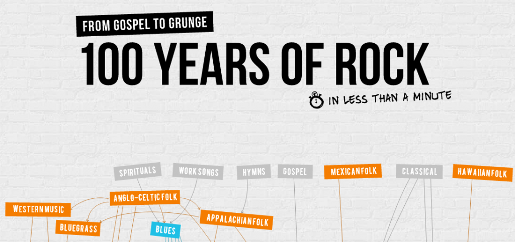 ¿En 100 Años de Rock, cuál es el estilo que más te gusta?